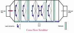 BCE Cross Flow Scrubber
