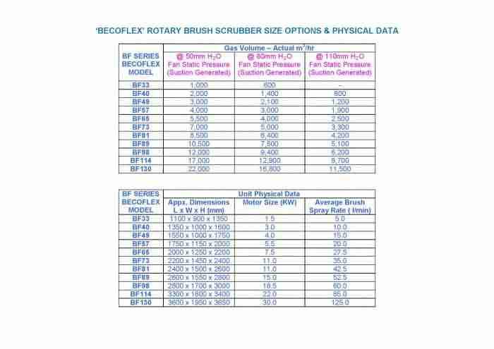 BECOFLEX UNIT SIZE OPTIONS & PHYSICAL DATA