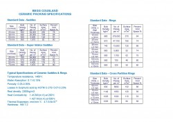 Ceramic Packing Specifications
