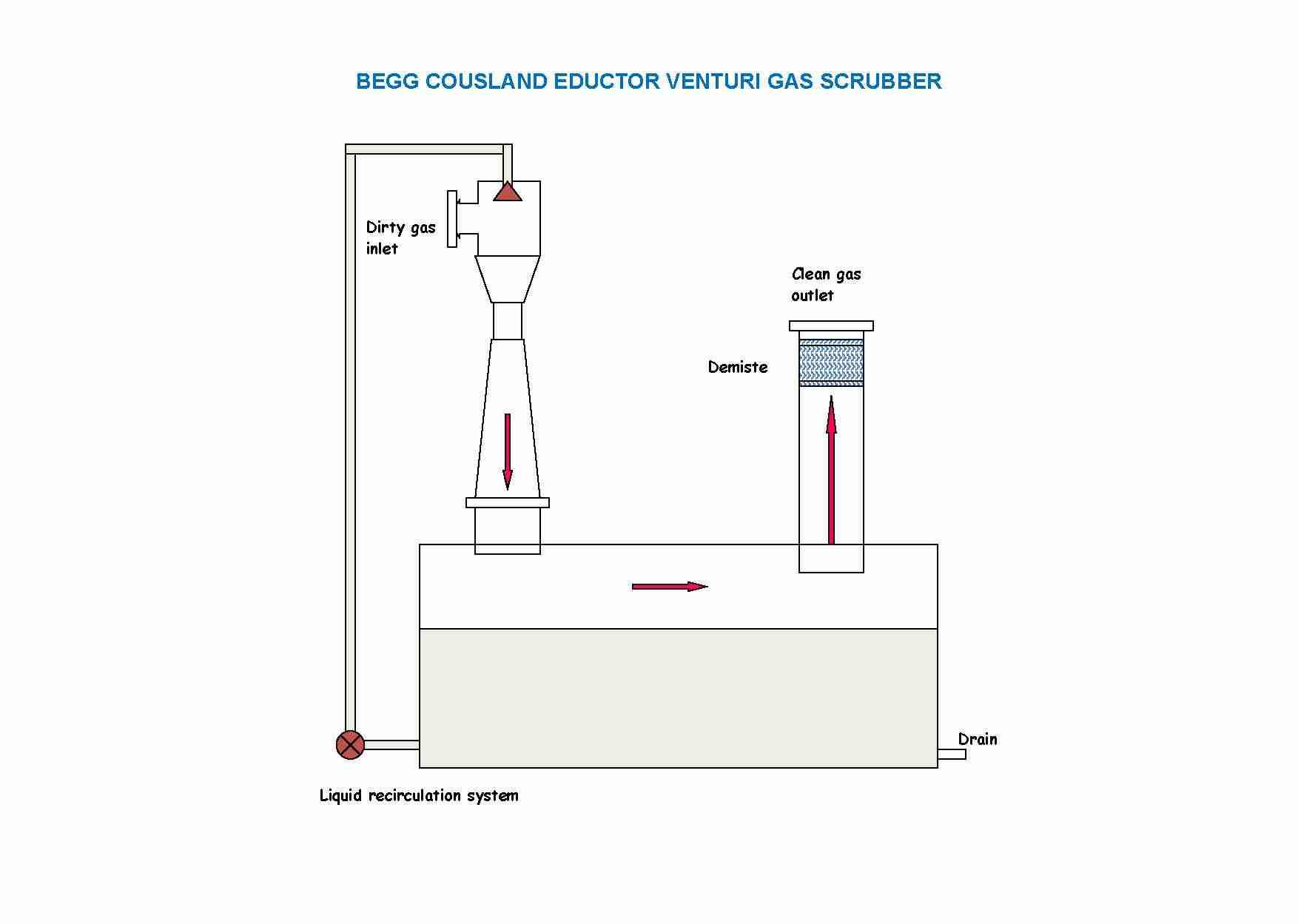 Gas Scrubbers / Absorbtion Columns / Venturi Scrubbers