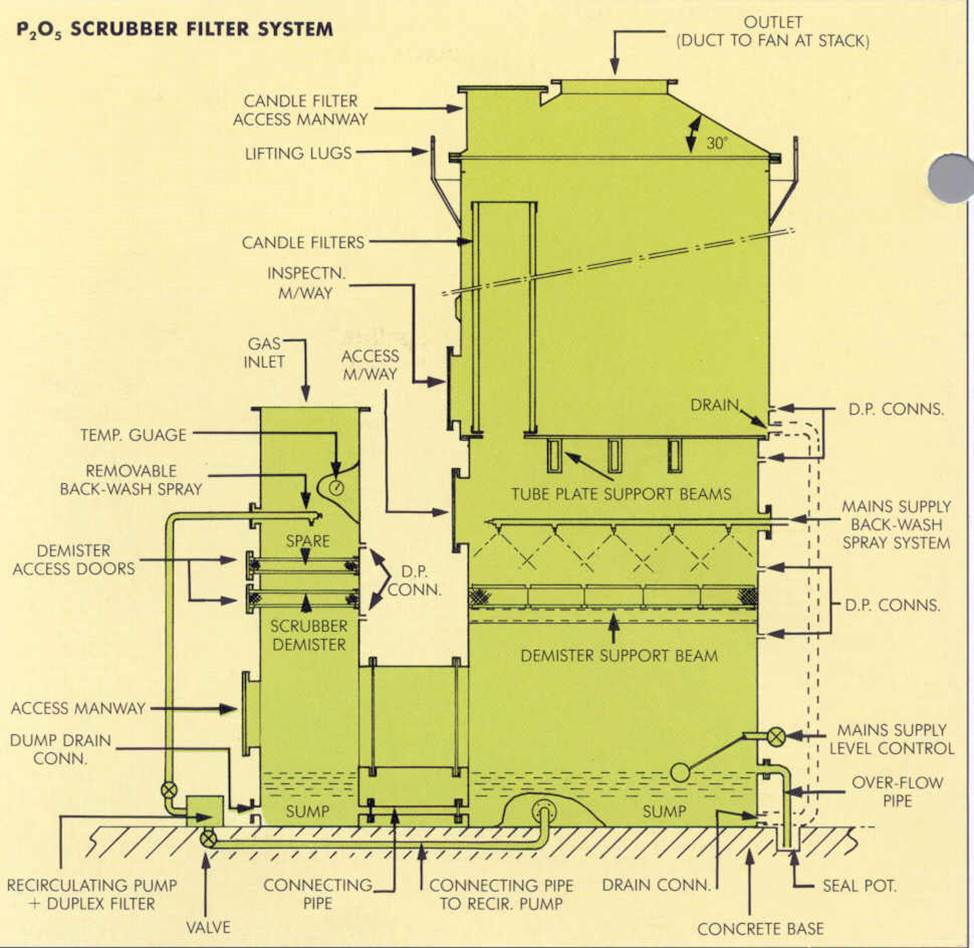 P2O5 Filter System Diagram