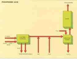P2O5 Schematic