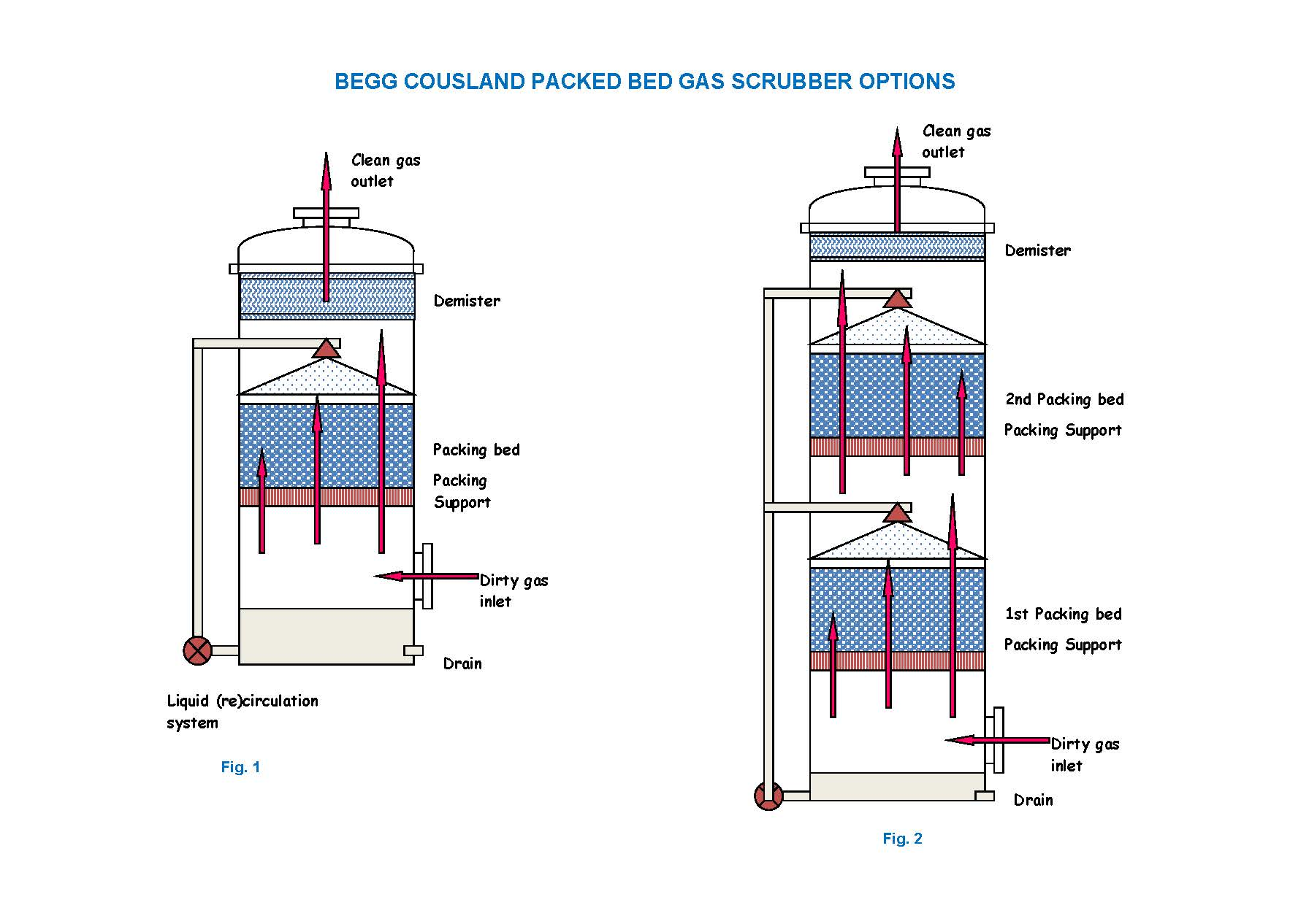 Scrubber Arrangement Options Begg Cousland