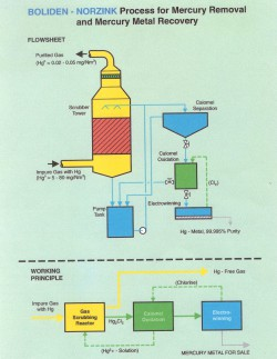 Mercury Removal Tower diagram