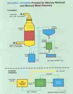 Mercury Removal Tower diagram