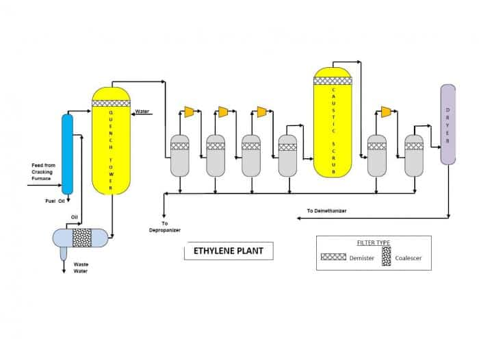 O&G Ethylene Plant