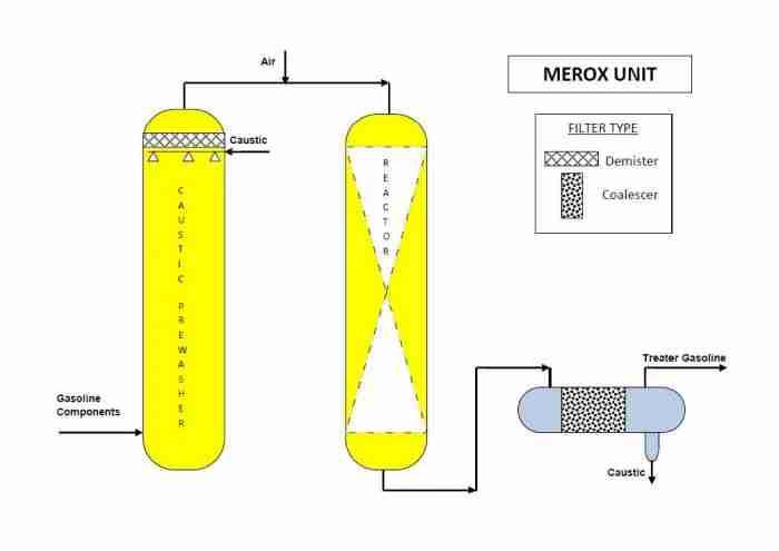 O&G Merox Unit