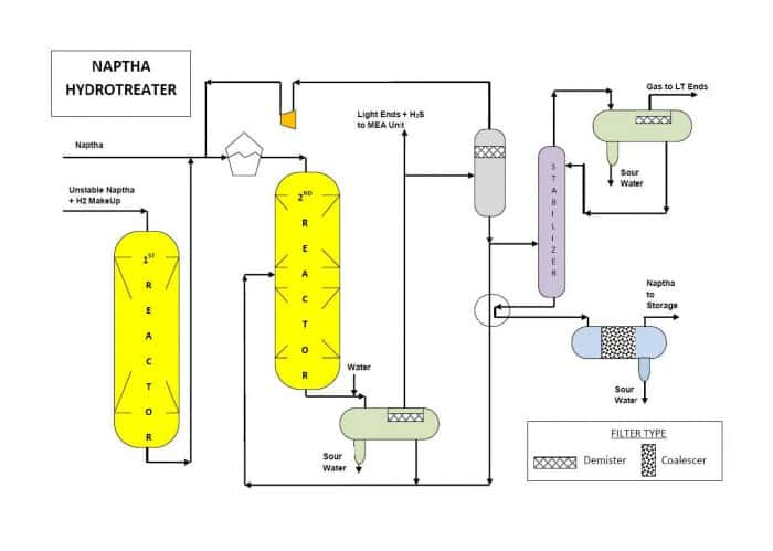 O&G_Naptha Hydrotreater