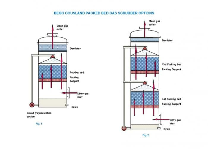 SCRUBBER ARRANGEMENT OPTIONS
