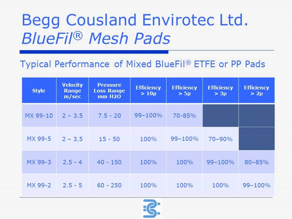 Mesh Pads BlueFil performance chart