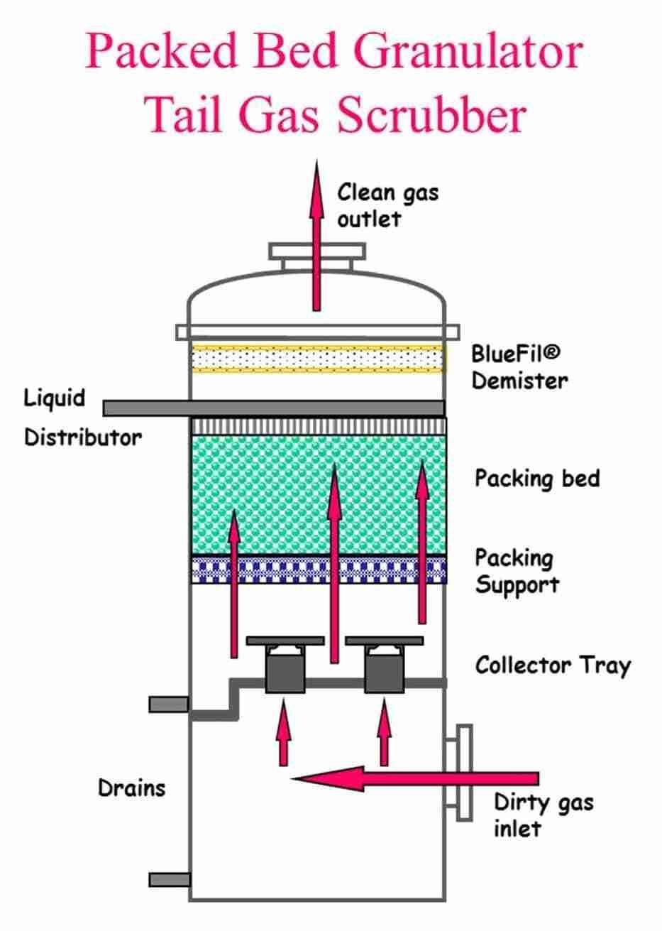 Granulator Scrubber Begg Cousland